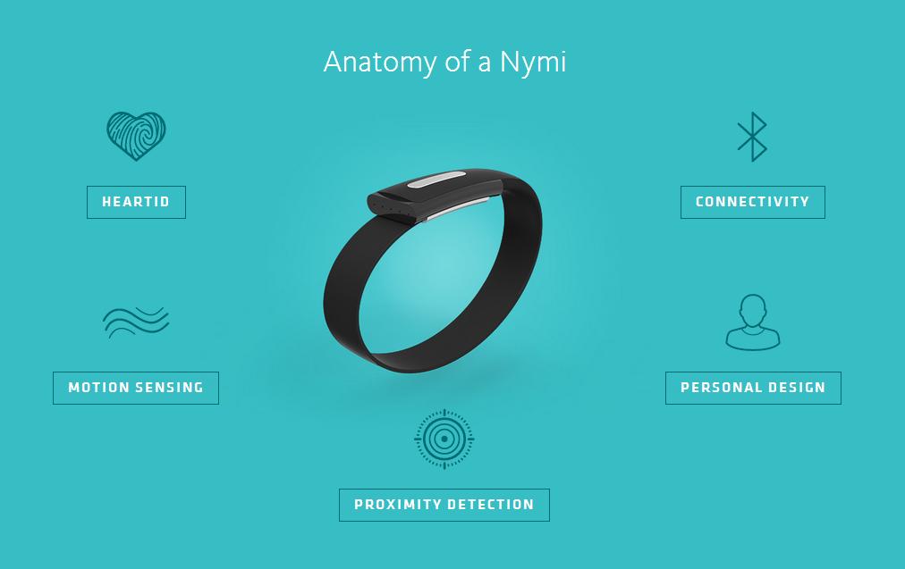 Nymi's Electric Bracelet