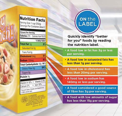 Nutrition on food packs