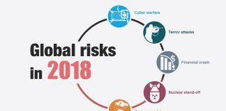 Global Risks
