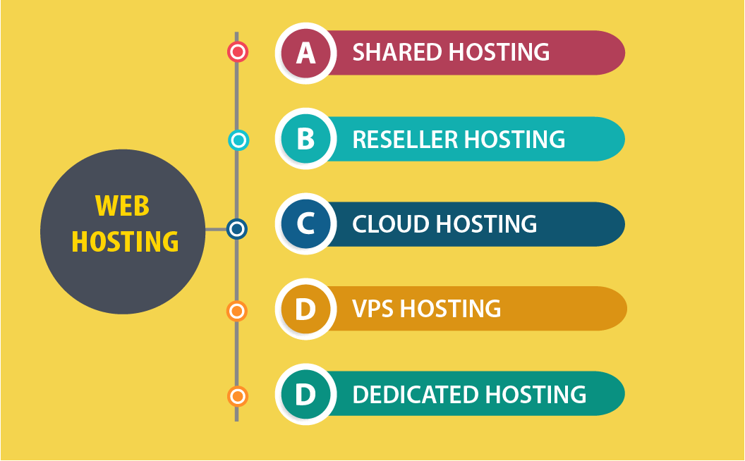 web-hosting-types